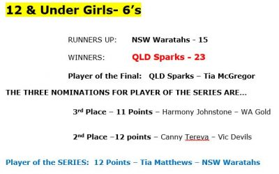 2019 Junior Nationals – Congratulations to all our…